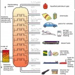 THE OIL REFINING PROCESS